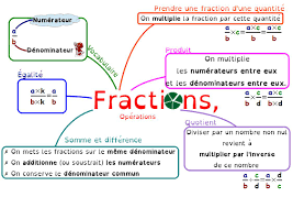 OPERATIONS DANS Q : Addition et Soustraction
